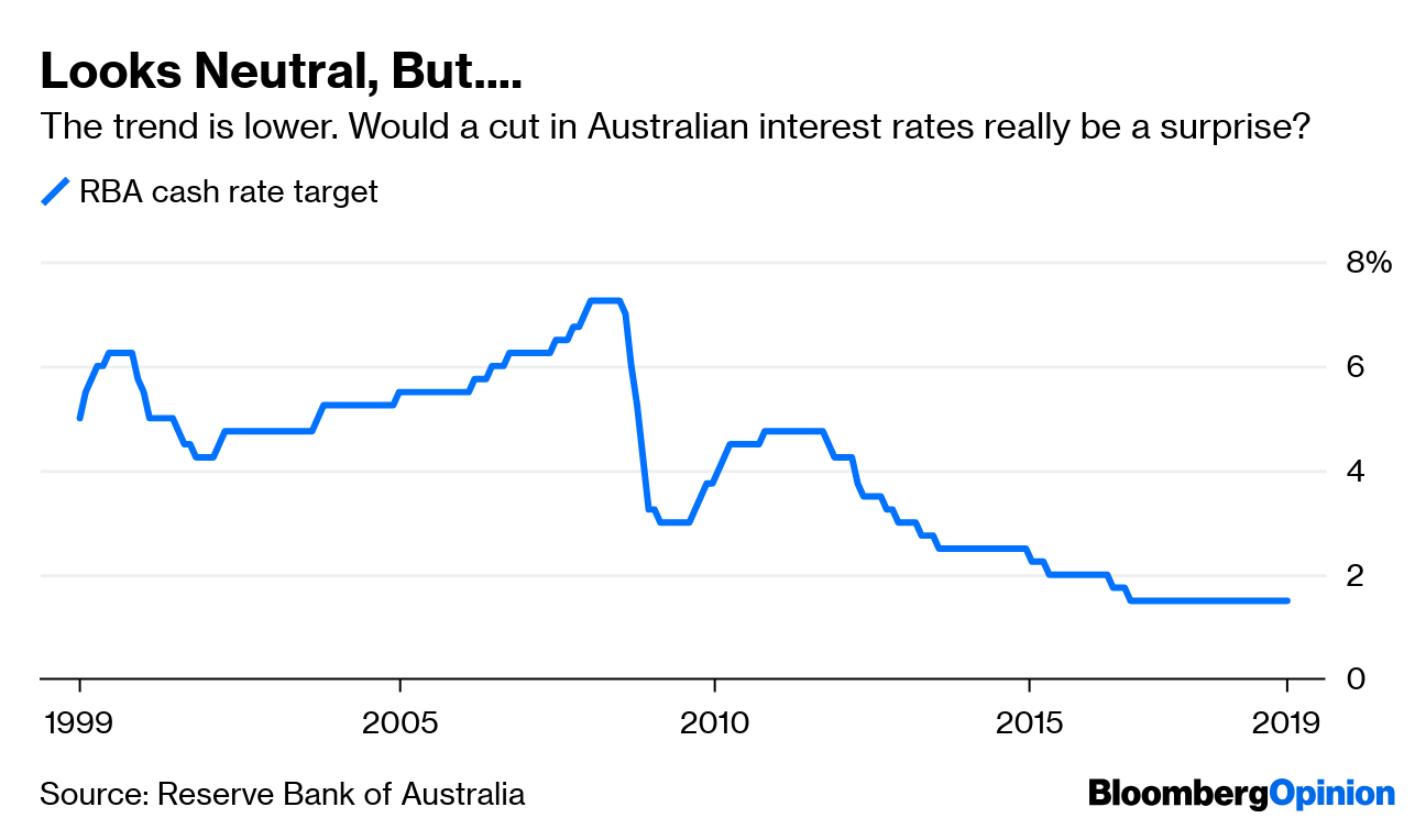 Source Reserve Bank Of Australia