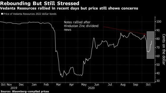 Vedanta's Debt Maturities Prompt Credit Rating Warnings