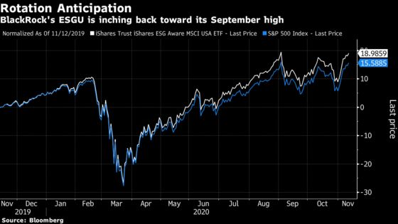 Tech Stock Tremors Send Warnings to High-Flying ESG Funds