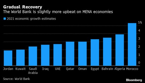 The World Bank is More Upbeat on Mideast's Post-Covid Recovery