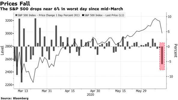 The S&P 500 drops near 6% in worst day since mid-March