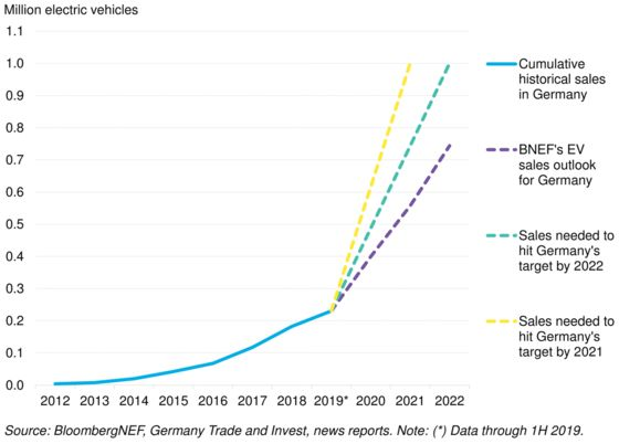 You Won't Have Much Luck Selling Electric Cars to Germans