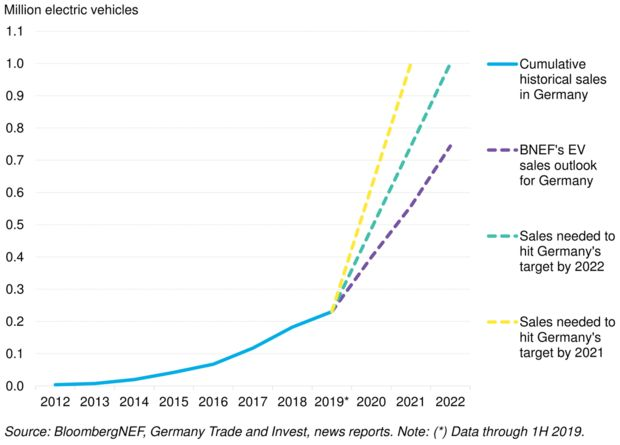 Cumulative EV sales in Germany (historical, forecasted and targeted)