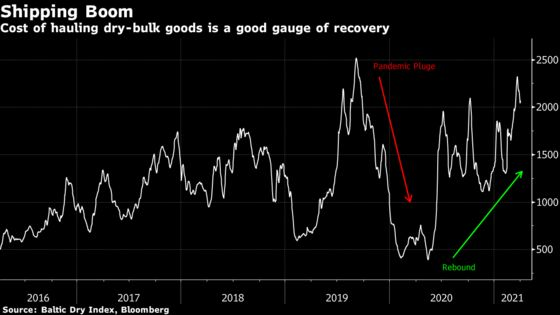 Commodity Shipping Rates Are Surging and Rally Isn't Over