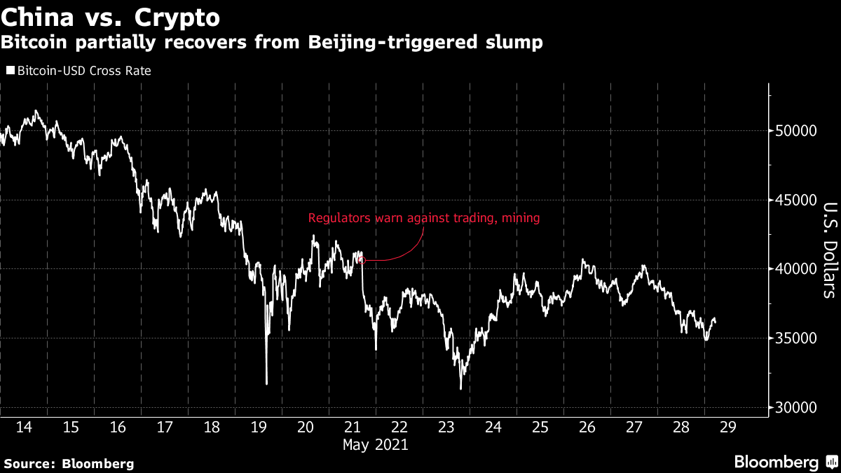 Bitcoin partially recovers from Beijing-triggered slump