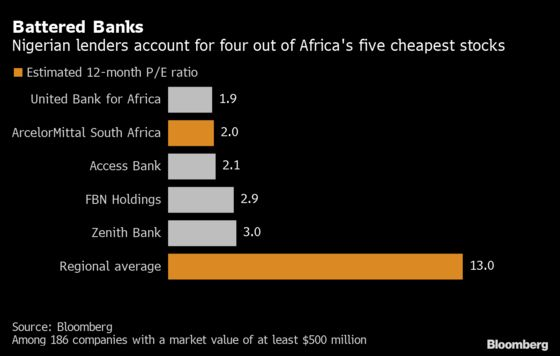 Dollar Crunch Turns Nigerian Banks Into Africa's Cheapest Stocks