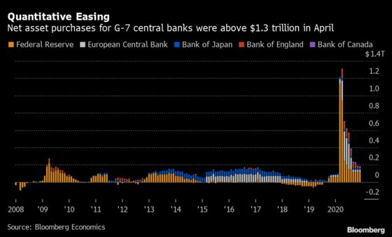 G-7 Central Bank Bond Buying Topped $1.3 Trillion in April