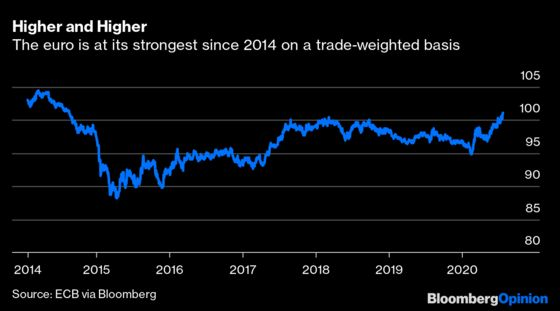 The Euro's Ascent Won't Knock the Dollar Off Its Perch