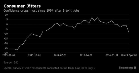 British consumer confidence tanks after EU vote