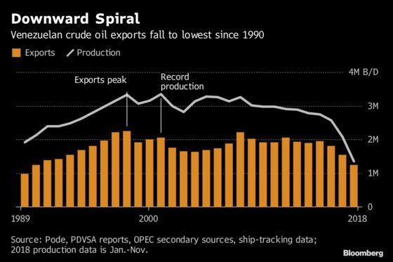 Venezuela Oil Exports Slump to a 28-Year Low