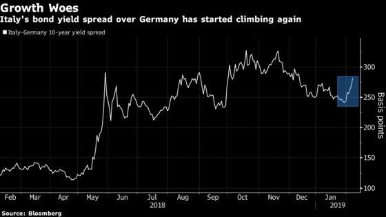 Italian Bonds, Euro Decline as Economic Growth Forecasts Are Cut