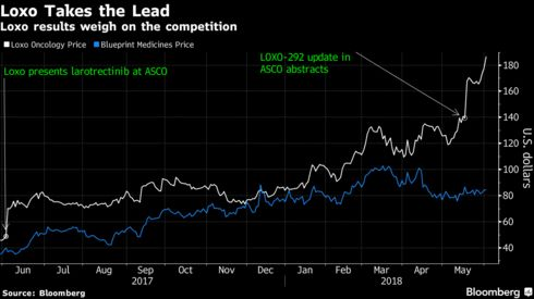 Loxo oncology knocks it out of the park for second year in a row shares rose 125 percent pre market after results for its second targeted cancer treatment loxo 292 satisfied investors and led analysts to raise their malvernweather Image collections