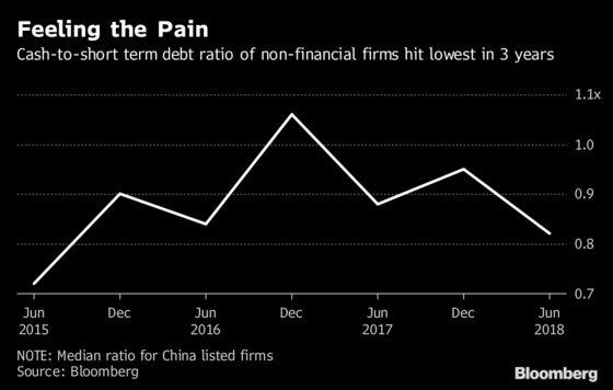 Chinese Firms' Debt-Servicing Firepower Slumps to 2015 Low