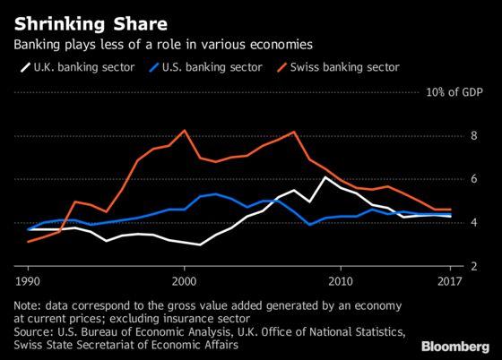 Swiss Banks Survive `Economic War' of Global Secrecy Crackdown