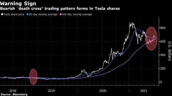 Tesla Shares Form Death Cross, Portending Further Declines
