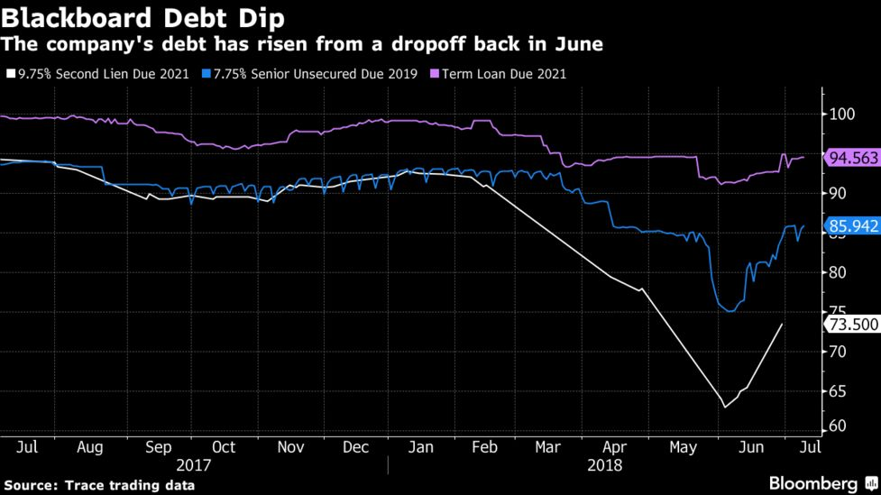 blackboard debt takes a hit after colleges drop its education