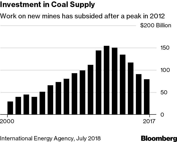 Carbon Capture Storage Support Grows From Coal Oil Subsidy