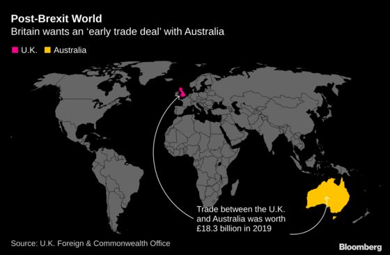 U.K. Seeks Early Deal With Australia to Boost Post-Brexit Trade