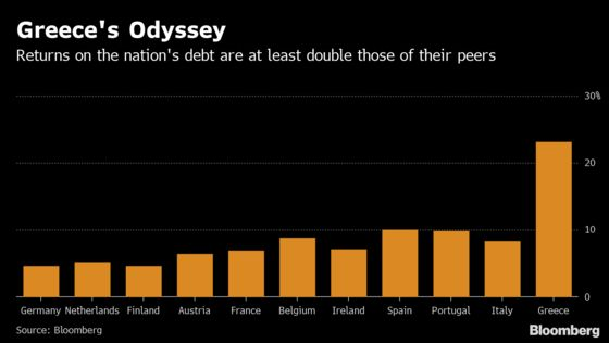 Greek Bonds Emerge From the Fire of 2011 Stronger Than Ever