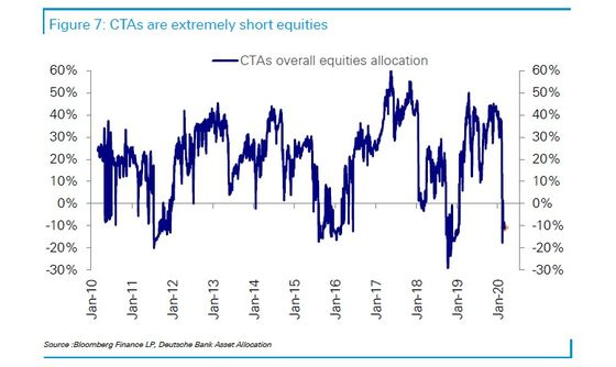 Quants Are Liquidating Stock Exposures at Fastest Pace on Record