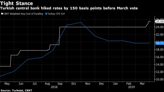 Suddenly Inflation Isn't Turkish Central Bank's Only Worry