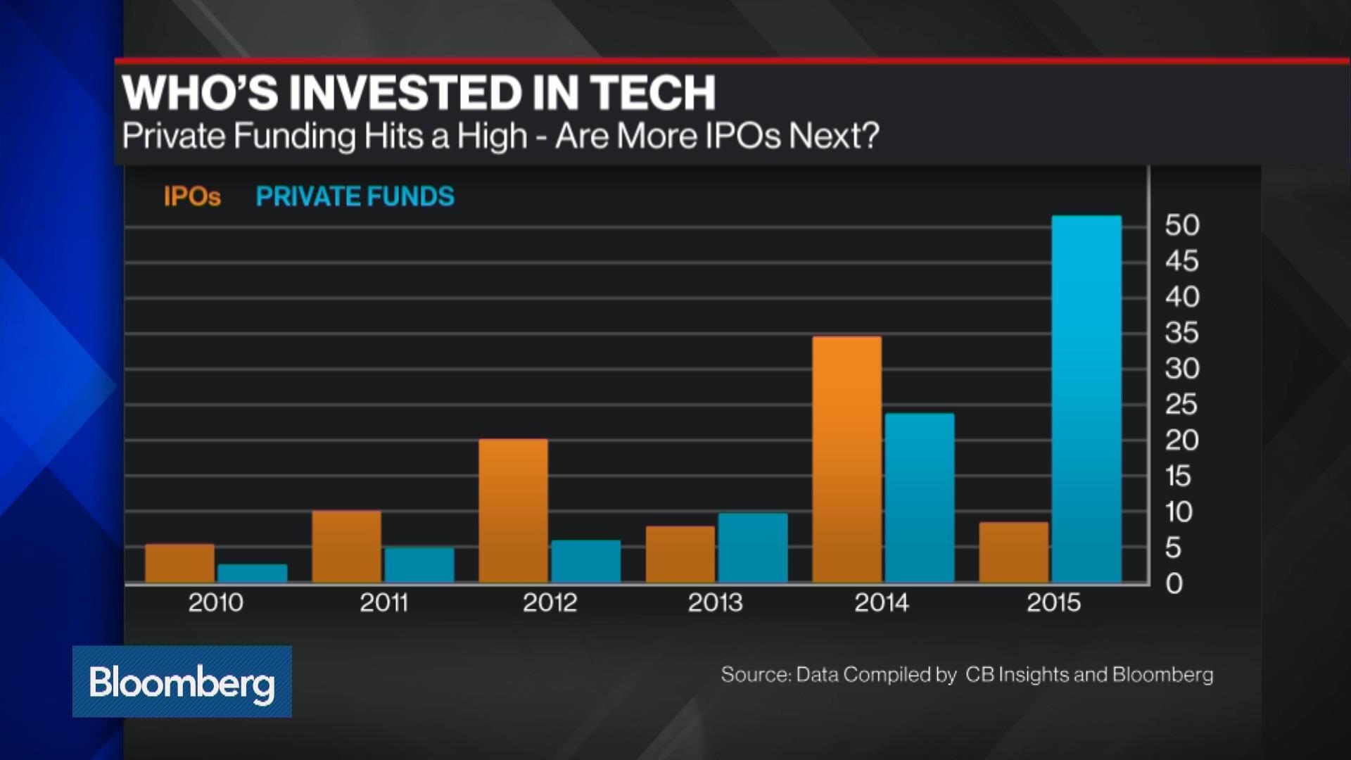 TWLO:New York Stock Quote - Twilio Inc - Bloomberg Markets