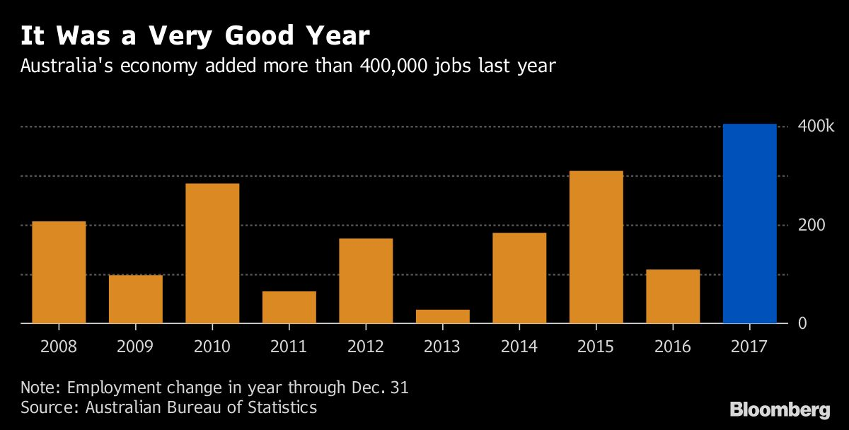 Despite The Employment Gains Jobless Rate Ticked Up 0 1 Percentage Point In December To 5 Percent That Was Due More People Joining Search