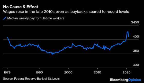 Stock Buybacks Aren't Holding Back Worker Wages