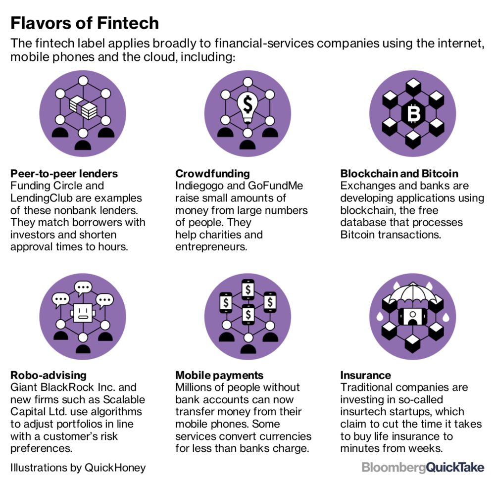 What is fintech? - Bloomberg