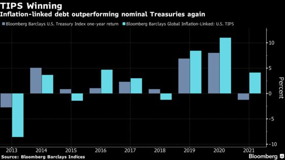 BlackRock Is Shorting TIPS After Cashing In on Inflation Surge