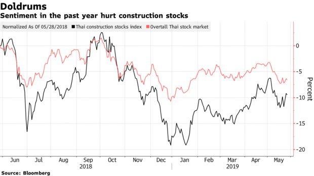 Sentiment in the past year hurt construction stocks