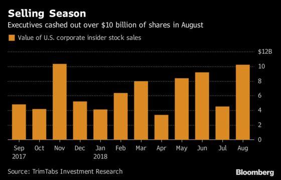 U.S. Insiders Dump $10 Billion of Stock in Cautionary Signal