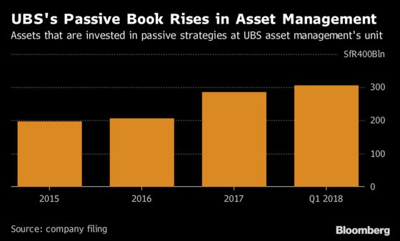 UBS Is Said to Cut Asset-Management Jobs Amid Pivot to China