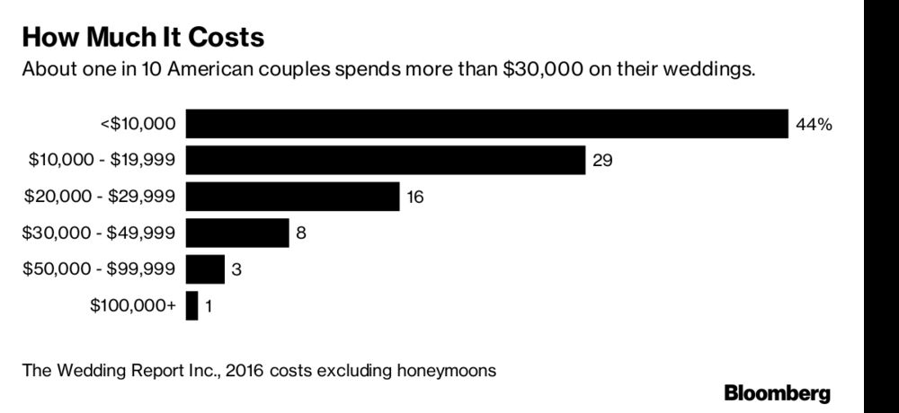 why you re being invited to fewer weddings bloomberg