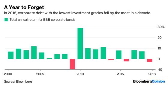 Can Bond Traders Relax About the Risk of Fallen Angels?