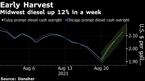 Climate Change Speeds Up U.S. Harvest, Giving Oil Unlikely Lift