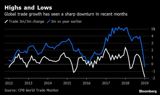 Global Trade Takes Sharp Turn Down With Biggest Drop Since 2009