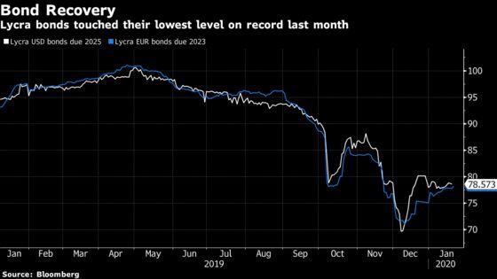 JPMorgan Slams Brakes on Losses For Lycra's Battered Creditors