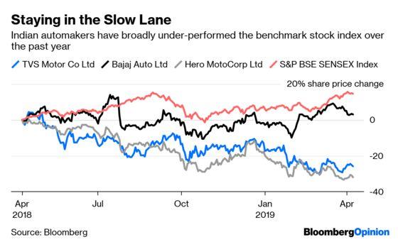 India's $70 Billion Car Market Could Use a Jump
