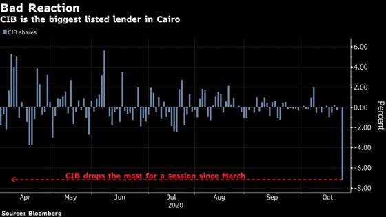 Egypt's Biggest Listed Bank Slumps After Chairman Steps Down