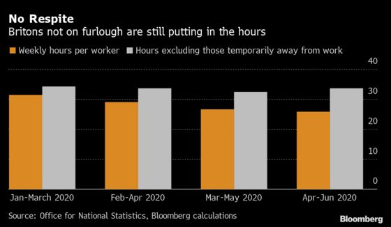 British Workers Not on Furlough Continue to Put in the Hours