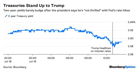 Bond Traders Hold the Fed's Line Against Trump