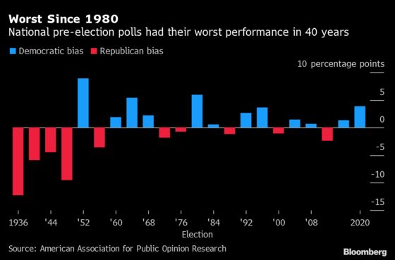 U.S. Pollsters Mark Worst Performance in 40 Years in 2020 Campaign