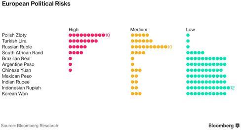 欧州の政治的リスク
