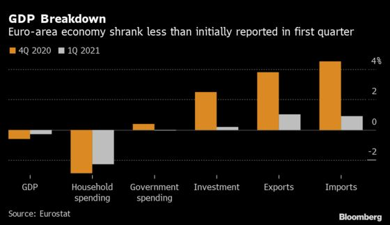 Euro-Area Outlook Brightens as Recession Shallower Than Expected