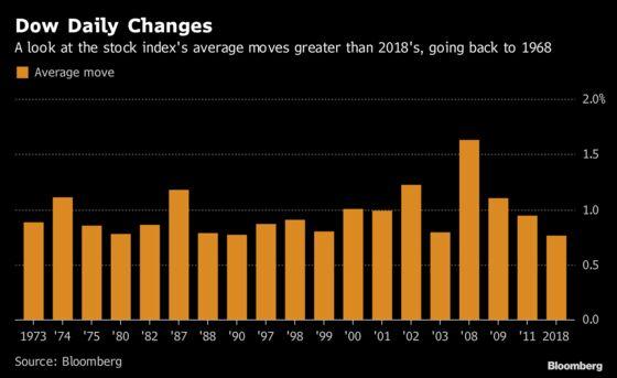 Dow Swings Decried by Mnuchin Have Plenty of Precedent: Chart