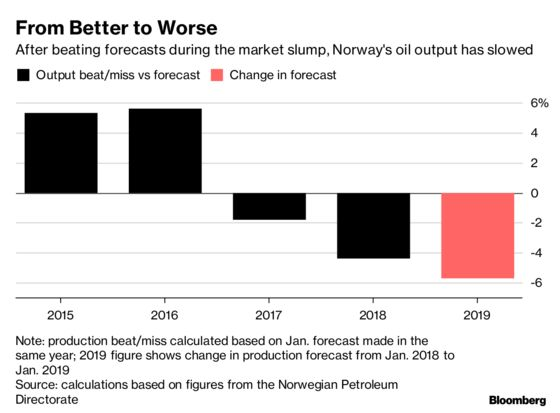 The Curious Case of Norway's 60 Million Barrels of Missing Oil