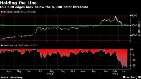 China's Stock Benchmark Falls Back to Key 5,000 Support Level