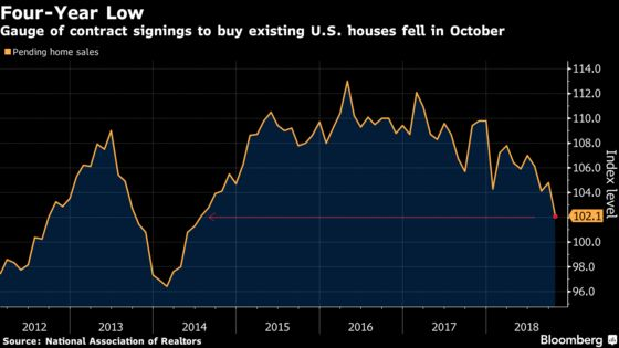 Pending Home Salesin U.S. Declined to Four-Year Low in October