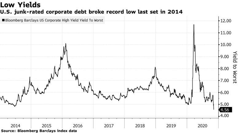 U.S. junk-rated corporate debt broke record low last set in 2014